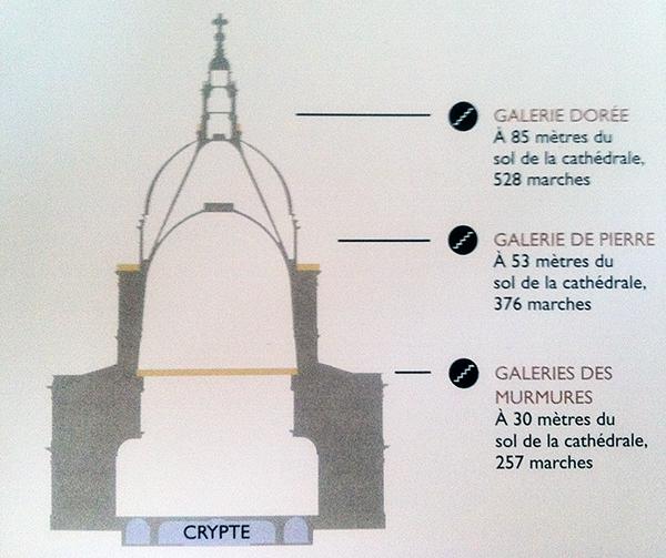 Montée de St Paul's Cathedral en 3 étapes